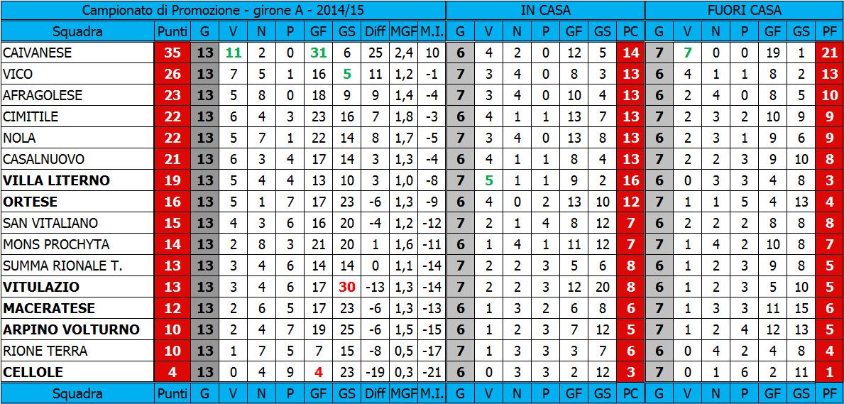 Classifica Di Promozione Girone A 2014 15