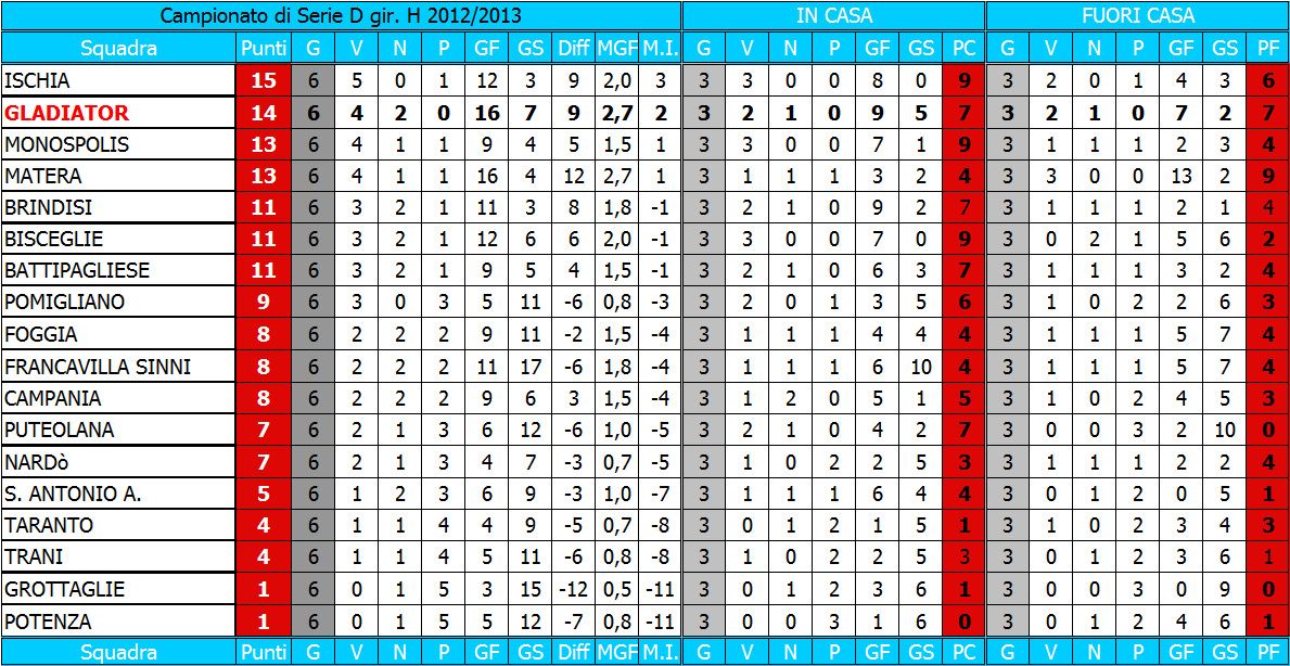 Serie D Girone H Calendario.Classifica Serie D H 6gok Sportcasertano It