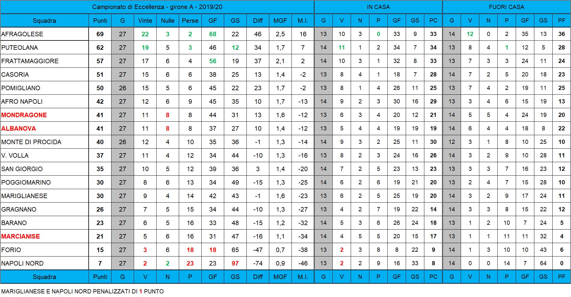 Classifica Eccellenza Girone A 2019 20